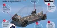 www.moj-samochod.pl - Artykuďż˝ - Nowa platforma dla elektrycznej Hondy e