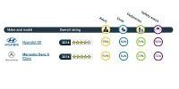 www.moj-samochod.pl - Artykuďż˝ - Dwa nowe modele przetestowane przez Euro NCAP
